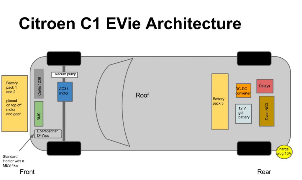 citroen c1 EVie transplant BMS DIY Electric Car Forums