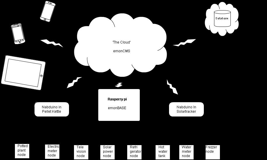 emonbase er en basestation til rf noder