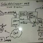 Arduino solar datalogger mkII